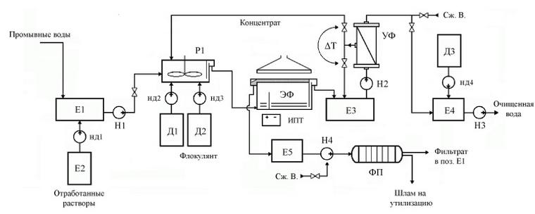 схема очистки сточных вод гальванического производства