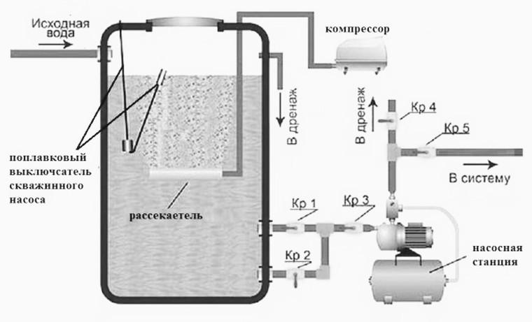 схема аэрации воды из скважины