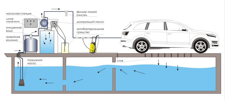 Схема очитных сооружений для автомоек