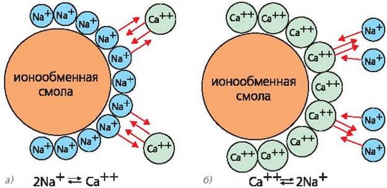 Ррегенерация ионообменных фильтров