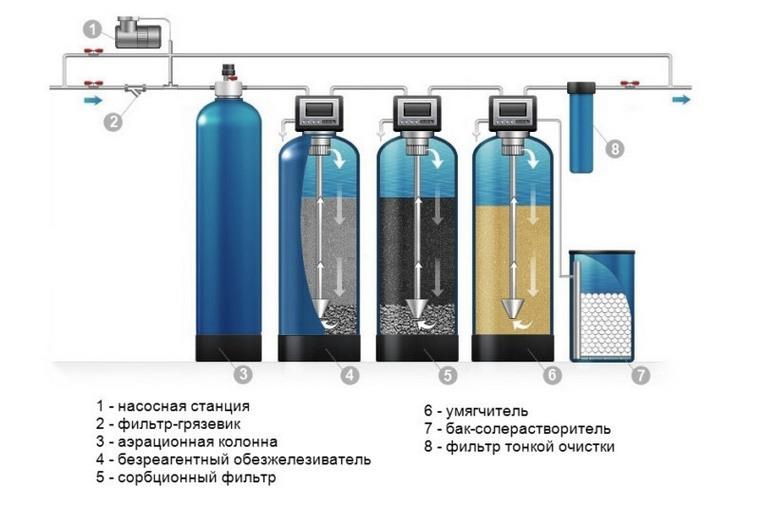 Барьеры очистки воды