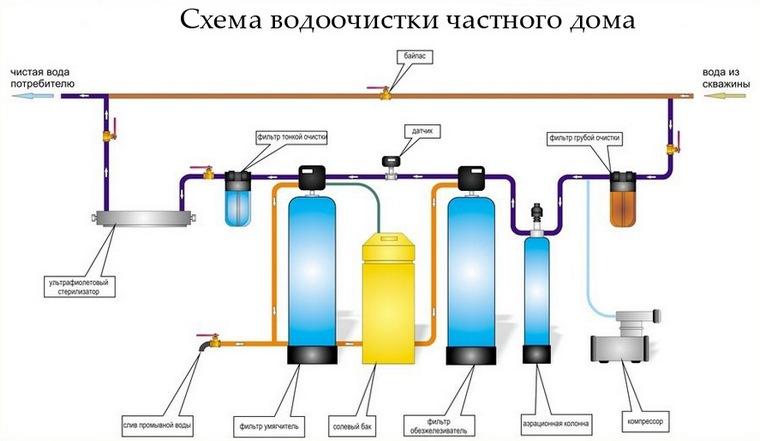 Система очистки воды схема реализации