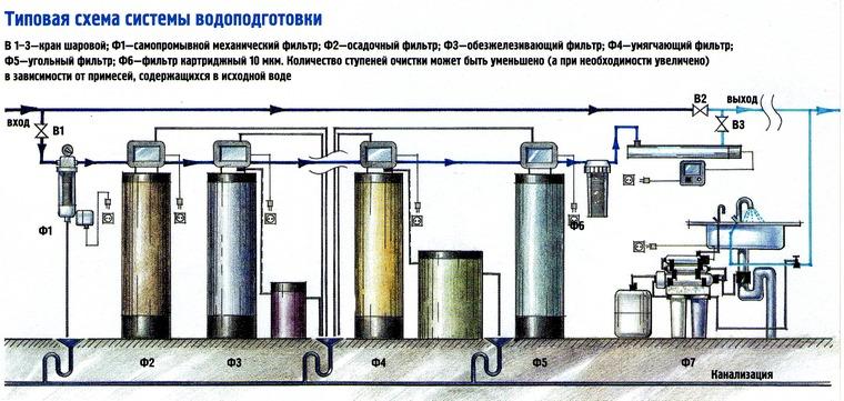 Типичная схема водоподготовки